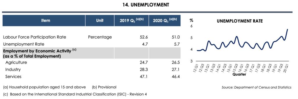 Unemployment rates 2019-2020